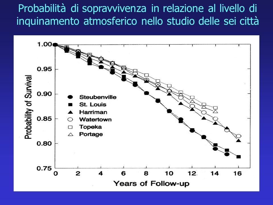 Probabilità di sopravvivenza in relazione al livello di inquinamento atmosferico nello studio delle sei città