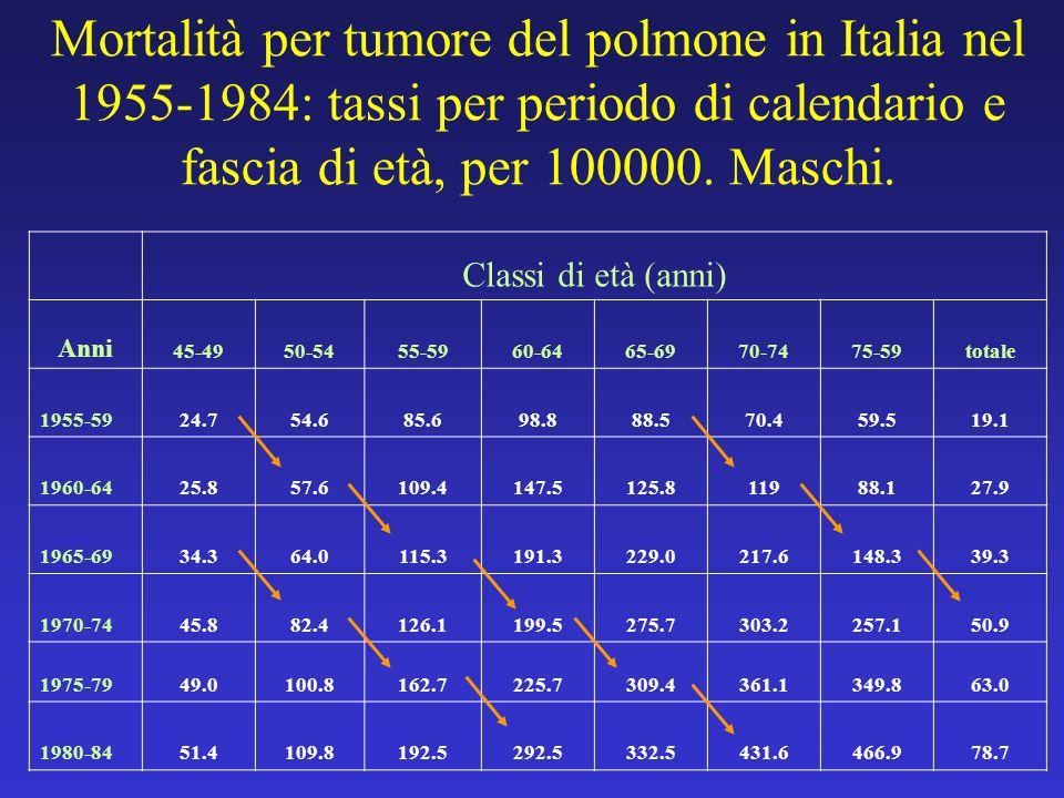 Mortalità per tumore del polmone in Italia nel 1955-1984: tassi per periodo di calendario e fascia di età, per 100000. Maschi. Classi di età (anni) An