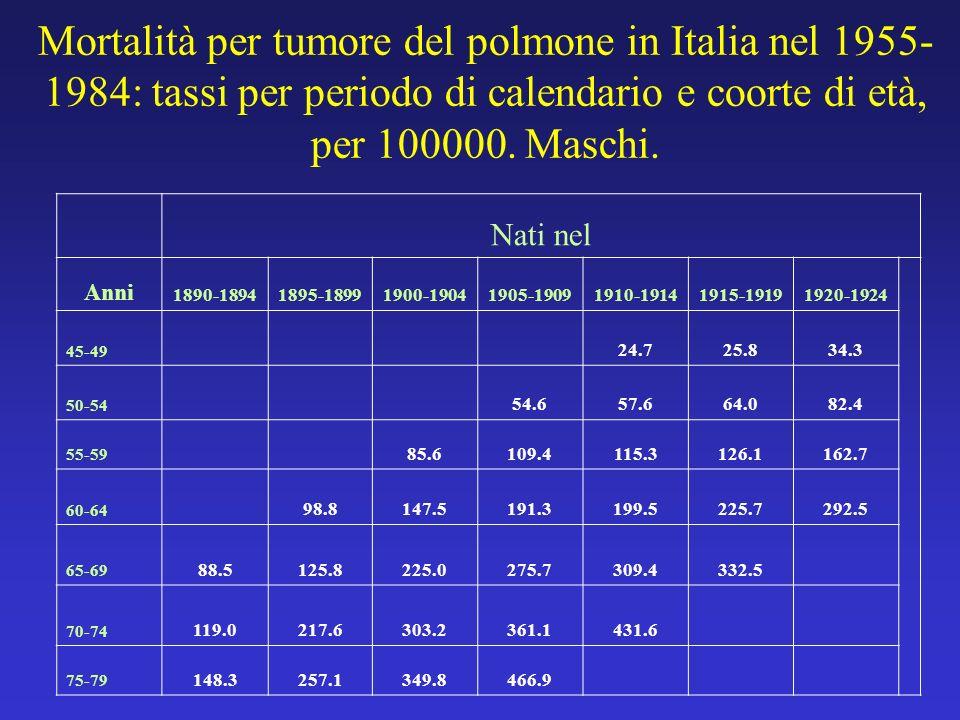 Mortalità per tumore del polmone in Italia nel 1955- 1984: tassi per periodo di calendario e coorte di età, per 100000. Maschi. Nati nel Anni 1890-189