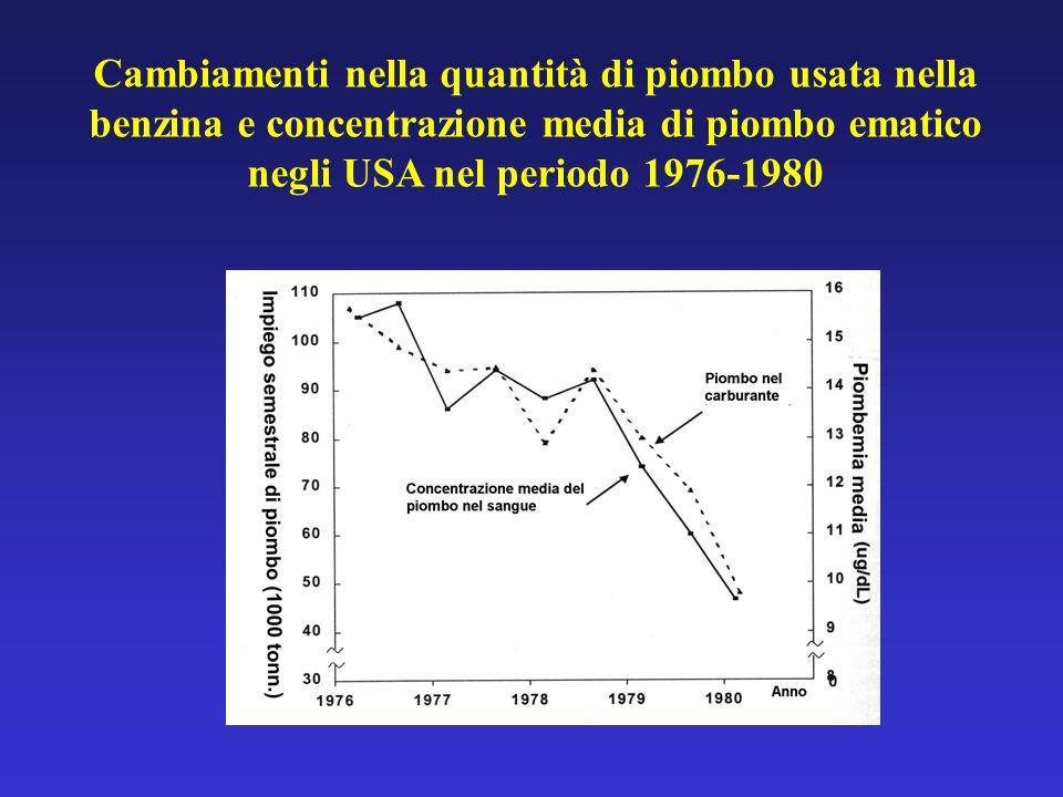 Cambiamenti nella quantità di piombo usata nella benzina e concentrazione media di piombo ematico negli USA nel periodo 1976-1980