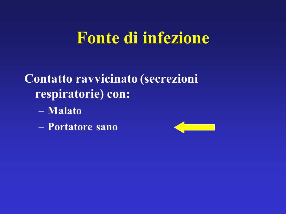 Fonte di infezione Contatto ravvicinato (secrezioni respiratorie) con: –Malato –Portatore sano