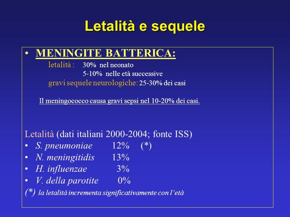 Letalità e sequele MENINGITE BATTERICA: letalità : 30% nel neonato 5-10% nelle età successive gravi sequele neurologiche: 25-30% dei casi Il meningoco