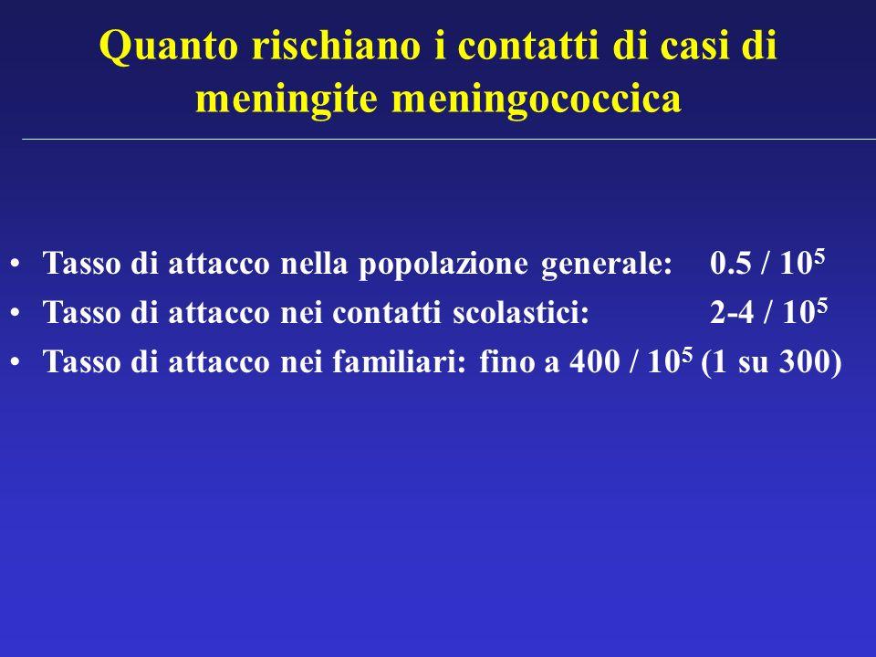 Quanto rischiano i contatti di casi di meningite meningococcica Tasso di attacco nella popolazione generale: 0.5 / 10 5 Tasso di attacco nei contatti
