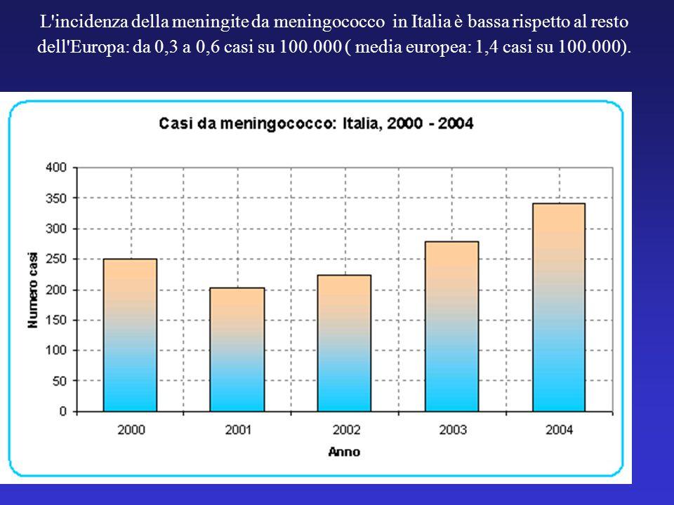 L'incidenza della meningite da meningococco in Italia è bassa rispetto al resto dell'Europa: da 0,3 a 0,6 casi su 100.000 ( media europea: 1,4 casi su