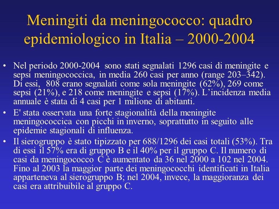 Meningiti da meningococco: quadro epidemiologico in Italia – 2000-2004 Nel periodo 2000-2004 sono stati segnalati 1296 casi di meningite e sepsi menin
