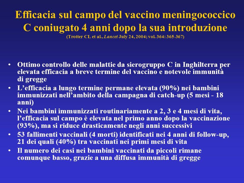 Efficacia sul campo del vaccino meningococcico C coniugato 4 anni dopo la sua introduzione (Trotter CL et al., Lancet July 24, 2004; vol. 364: 365-367