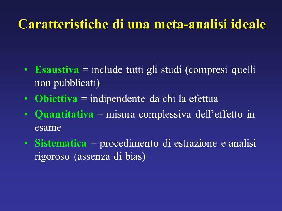 Caratteristiche di una meta-analisi ideale Esaustiva = include tutti gli studi (compresi quelli non pubblicati) Obiettiva = indipendente da chi la efe