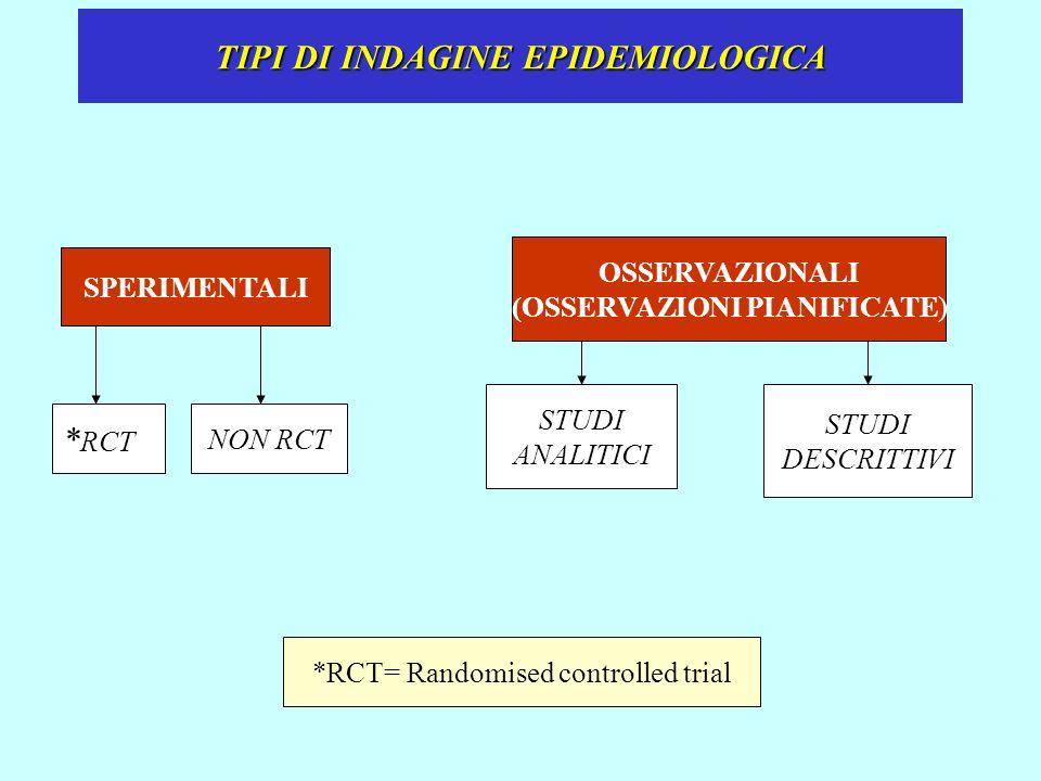 TIPI DI INDAGINE EPIDEMIOLOGICA SPERIMENTALI OSSERVAZIONALI (OSSERVAZIONI PIANIFICATE) NON RCT STUDI ANALITICI STUDI DESCRITTIVI * RCT *RCT= Randomise