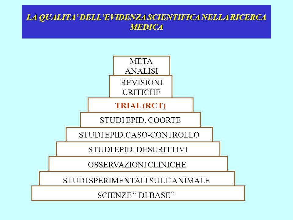 LA QUALITA DELLEVIDENZA SCIENTIFICA NELLA RICERCA MEDICA META ANALISI TRIAL (RCT) STUDI EPID.CASO-CONTROLLO STUDI EPID. COORTE STUDI EPID. DESCRITTIVI