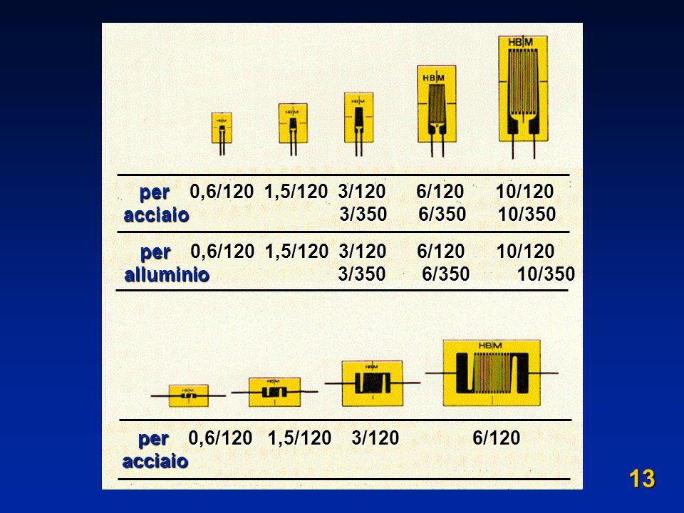 per 0,6/120 1,5/120 3/120 6/120 10/120 per 0,6/120 1,5/120 3/120 6/120 10/120 acciaio 3/350 6/350 10/350 per 0,6/120 1,5/120 3/120 6/120 10/120 per 0,