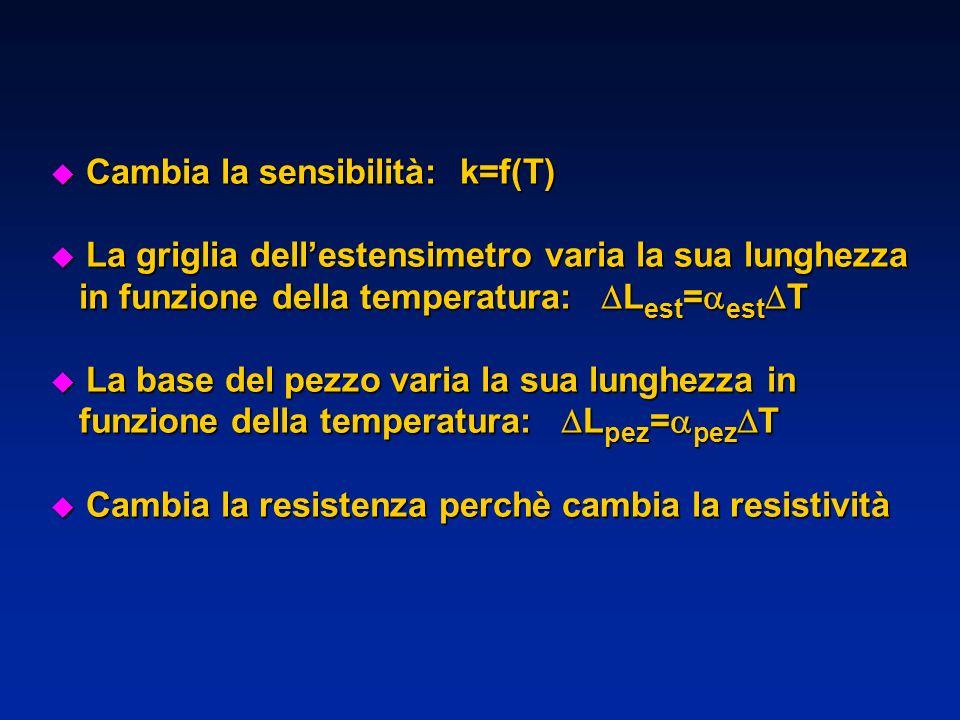 u Cambia la sensibilità: k=f(T) u La griglia dellestensimetro varia la sua lunghezza in funzione della temperatura: L est = est T in funzione della te