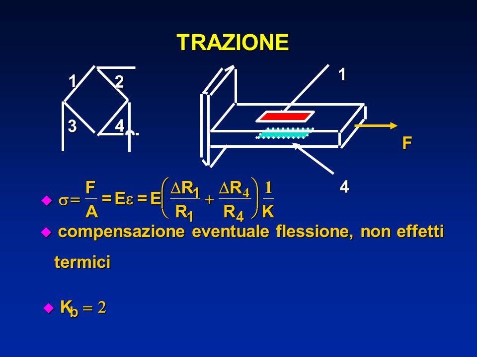 TRAZIONE u compensazione eventuale flessione, non effetti termici termici u Ku Ku Ku Kb F A =E=E R R R RK 1 14 4 1 1F 1 2 3 4 4