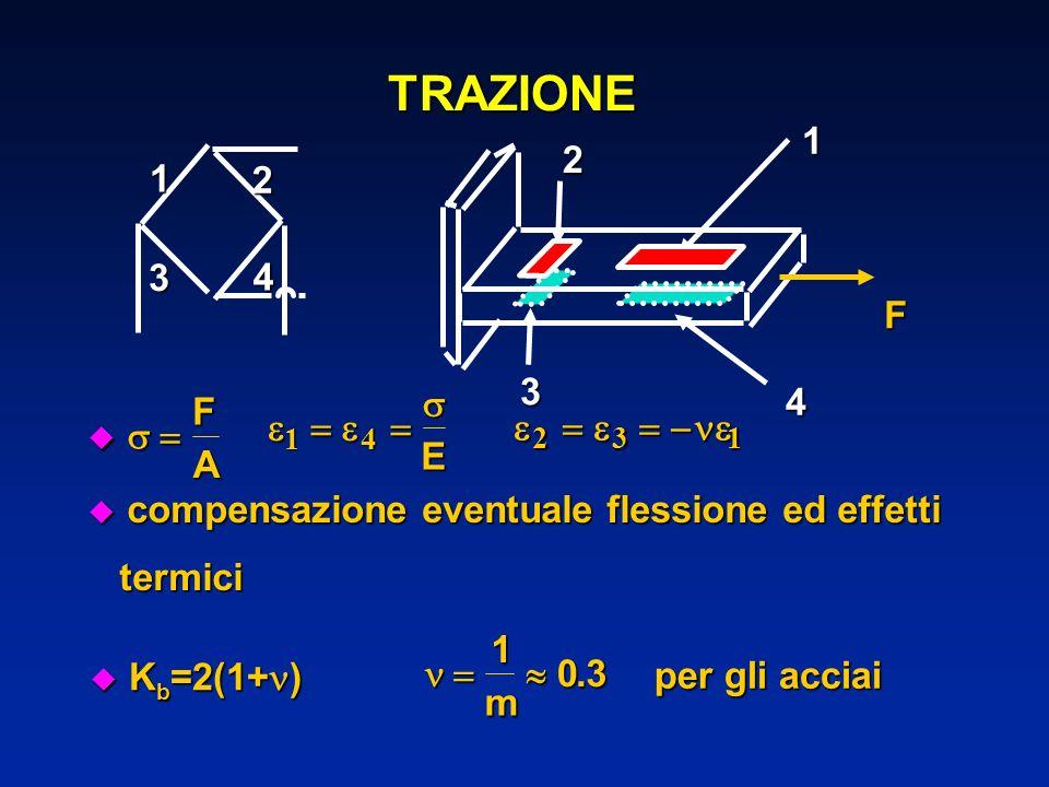 TRAZIONE u compensazione eventuale flessione ed effetti termici termici F A 14 E 231 K b =2(1+ ) K b =2(1+ ) 103 m. per gli acciai 1F 1 2 3 4 4 2 3