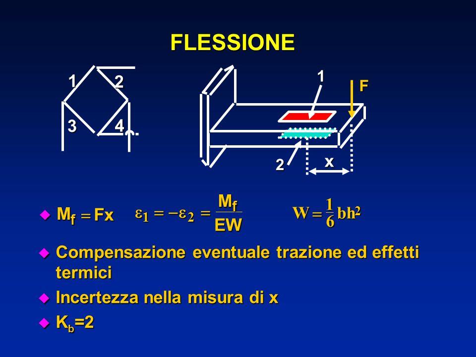 FLESSIONE1 2 3 4 F12 x u Mu Mu Mu M Fx f 12 MEW f Compensazione eventuale trazione ed effetti termici Compensazione eventuale trazione ed effetti term