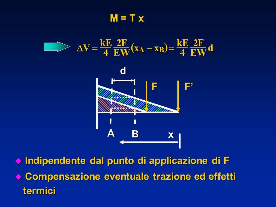 Indipendente dal punto di applicazione di F Indipendente dal punto di applicazione di F u Compensazione eventuale trazione ed effetti termici termici