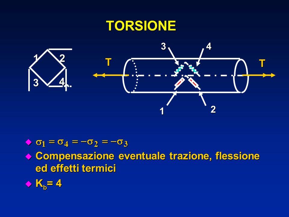 Compensazione eventuale trazione, flessione ed effetti termici Compensazione eventuale trazione, flessione ed effetti termici u K b = 4 TORSIONE 1423