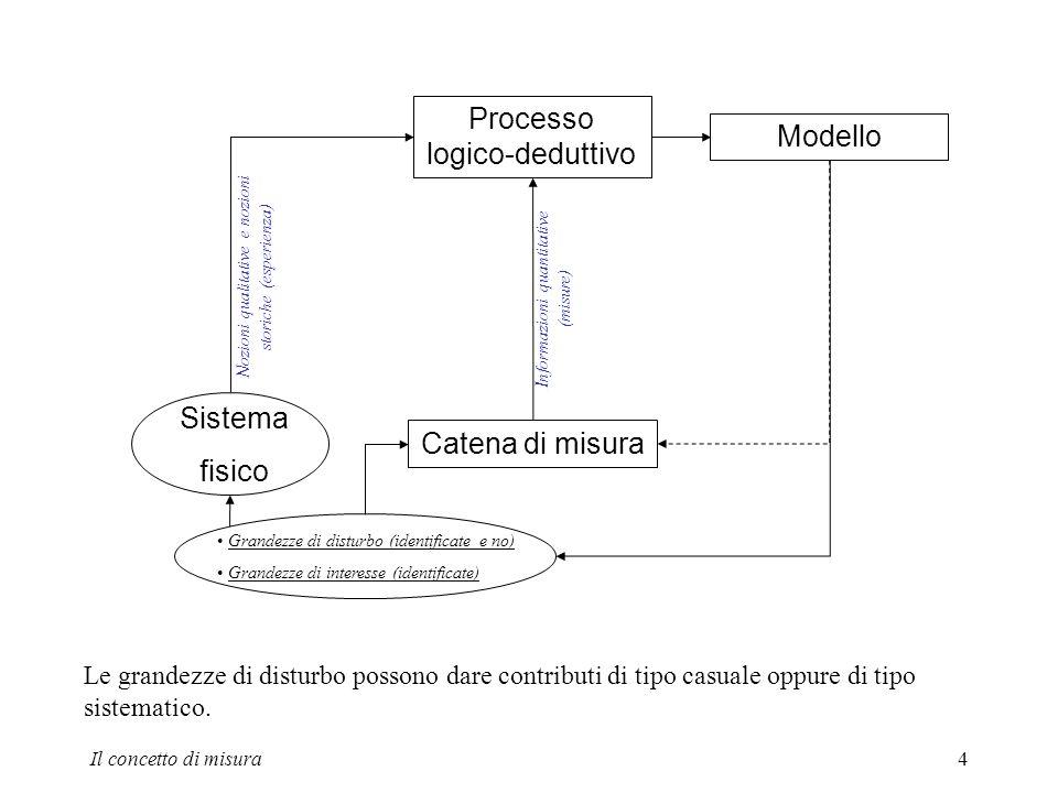 Il concetto di misura4 Sistema fisico Processo logico-deduttivo Modello Catena di misura Nozioni qualitative e nozioni storiche (esperienza) Informazi