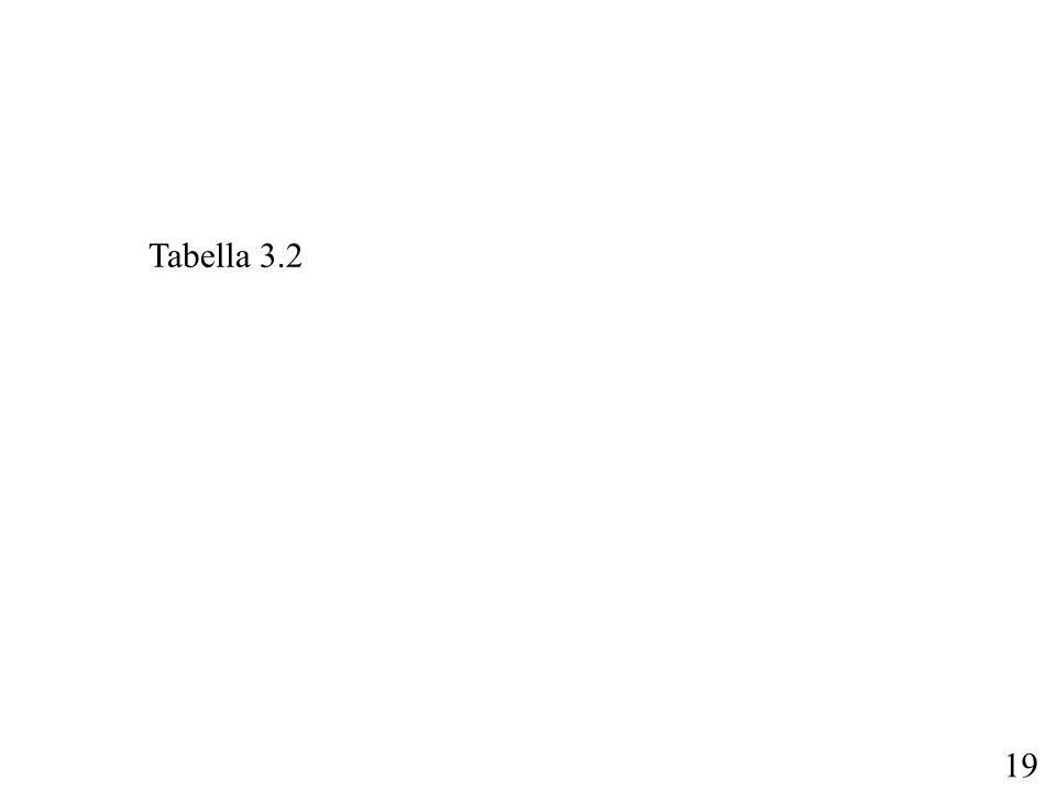19 Tabella 3.2