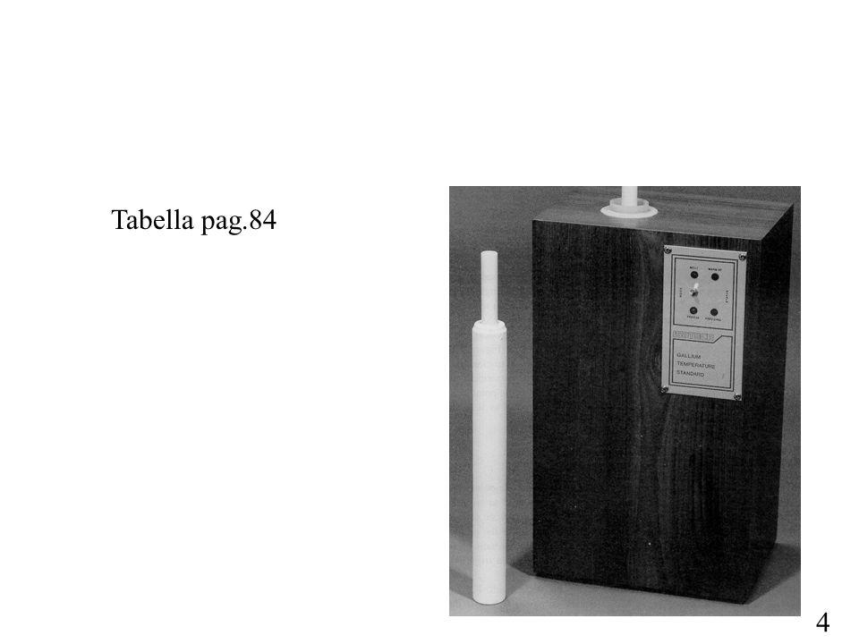 5 4)i tipi di termometri da utilizzare in ciascun campo di temperatura per interpolare tra i differenti punti fissi: sono da considerarsi come termometri campione Sono utilizzati i seguenti termometri: - Termometri a pressione di vapore INSERISCI I CAMPI - Termometri a gas - Termometri a resistenza di platino (SPRT) o) termometri a capsula (13.8 K 157°C) o) termometri a stelo (84 K 660°C) o) termometri per alta temperatura (0°C 962°C) - Termometri a radiazione (pirometri)