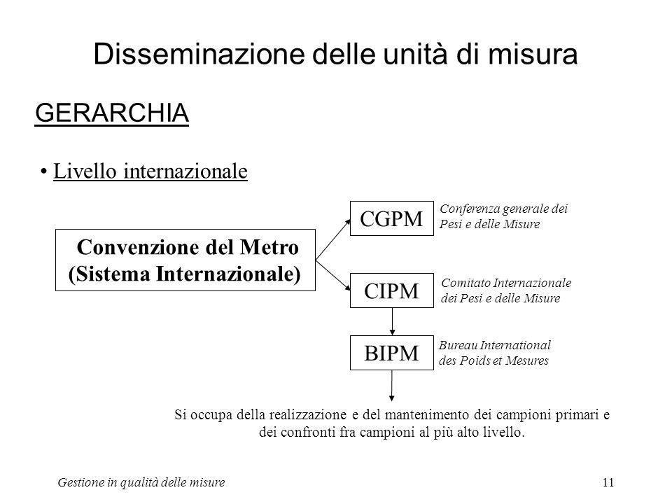 Gestione in qualità delle misure11 Disseminazione delle unità di misura GERARCHIA Convenzione del Metro (Sistema Internazionale) CGPM CIPM Conferenza