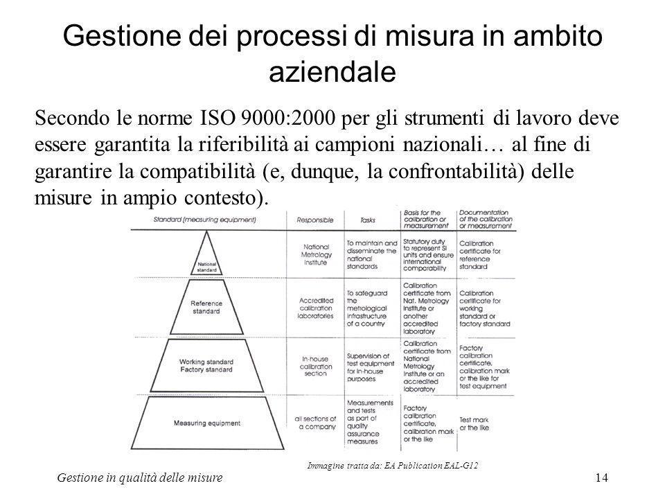 Gestione in qualità delle misure14 Gestione dei processi di misura in ambito aziendale Secondo le norme ISO 9000:2000 per gli strumenti di lavoro deve