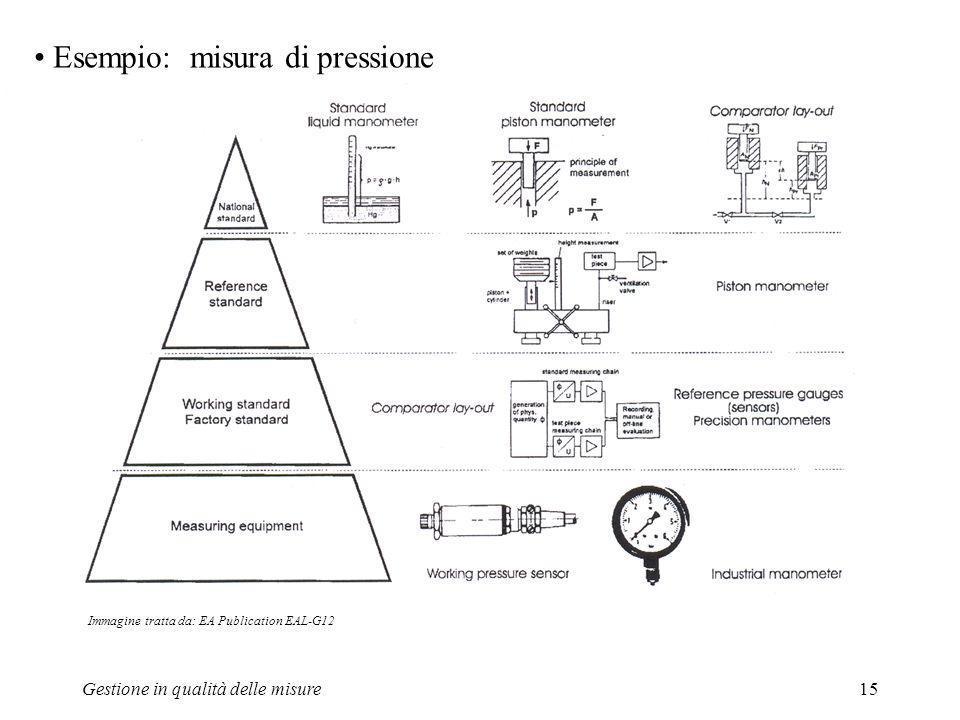 Gestione in qualità delle misure15 Esempio: misura di pressione Immagine tratta da: EA Publication EAL-G12