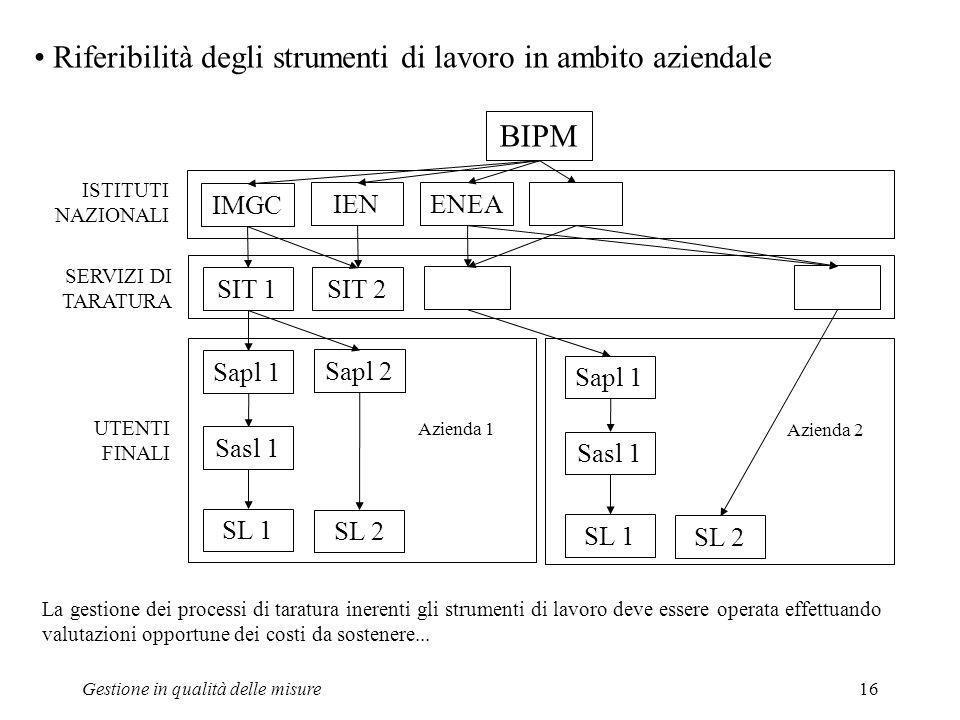 Gestione in qualità delle misure16 Riferibilità degli strumenti di lavoro in ambito aziendale BIPM IMGC IEN ENEA SIT 1 SIT 2 Sapl 1 Sapl 2 Sasl 1 SL 1