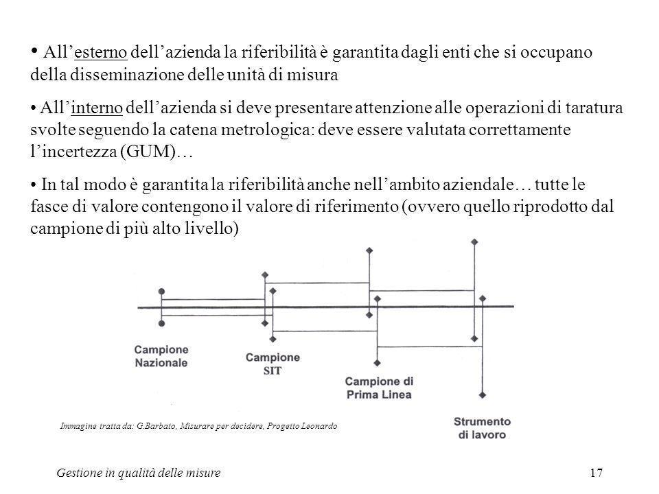 Gestione in qualità delle misure17 Allesterno dellazienda la riferibilità è garantita dagli enti che si occupano della disseminazione delle unità di m