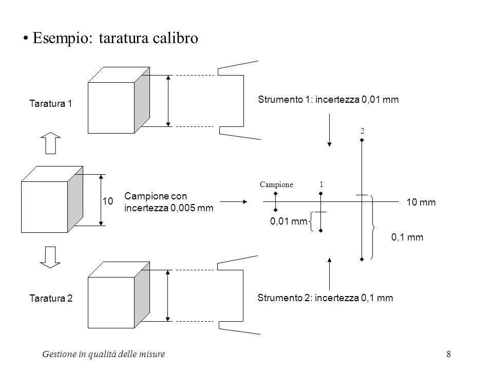 Gestione in qualità delle misure8 Esempio: taratura calibro 10 Campione con incertezza 0,005 mm Taratura 1 Strumento 1: incertezza 0,01 mm Strumento 2