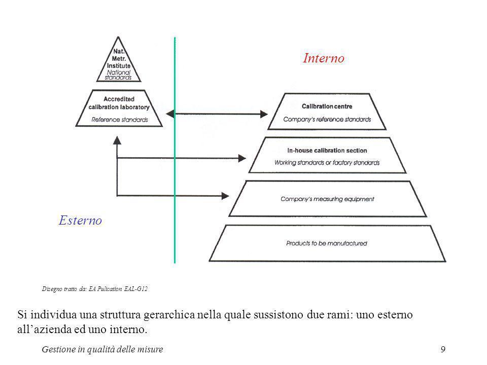 Gestione in qualità delle misure9 Si individua una struttura gerarchica nella quale sussistono due rami: uno esterno allazienda ed uno interno. Disegn