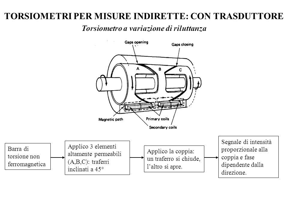 TORSIOMETRI PER MISURE INDIRETTE: CON TRASDUTTORE LVDT = Linear Voltage Differential Transformer (Trasformatori Lineari Differenziali di Tensione) Il collegamento è realizzato tramite due avvolgimenti, uno per lalimentazione e uno per la ricezione.