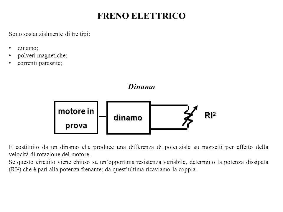 Applicando la forza F sul sistema, frenante si genera una coppia C f misurabile tramite la relazione con il braccio b e la reazione R misurata dalla cella di carico.