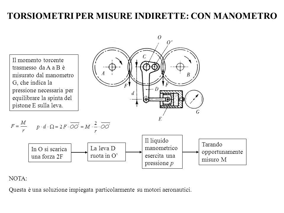TORSIOMETRI PER MISURE INDIRETTE Per misure indirette Con manometro Con traduttore ad estensimetri; induttivi; fotoelettrici; con encoder; a variazione di riluttanza.