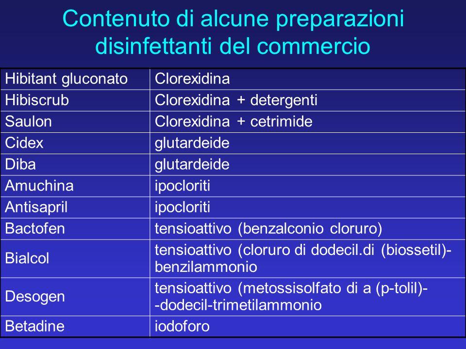 Contenuto di alcune preparazioni disinfettanti del commercio Hibitant gluconatoClorexidina HibiscrubClorexidina + detergenti SaulonClorexidina + cetri