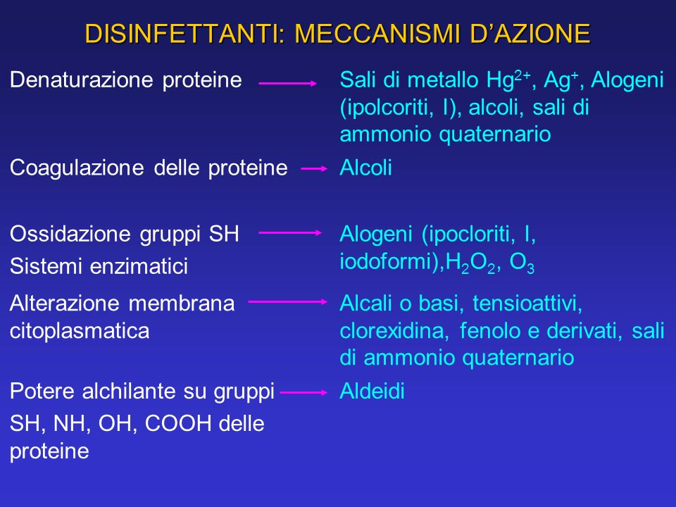 DISINFETTANTI: MECCANISMI DAZIONE Denaturazione proteineSali di metallo Hg 2+, Ag +, Alogeni (ipolcoriti, I), alcoli, sali di ammonio quaternario Coag