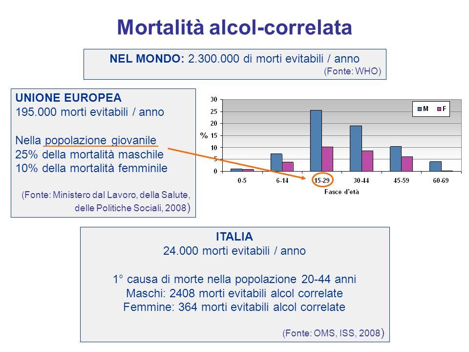 Mortalità alcol-correlata ITALIA 24.000 morti evitabili / anno 1° causa di morte nella popolazione 20-44 anni Maschi: 2408 morti evitabili alcol corre