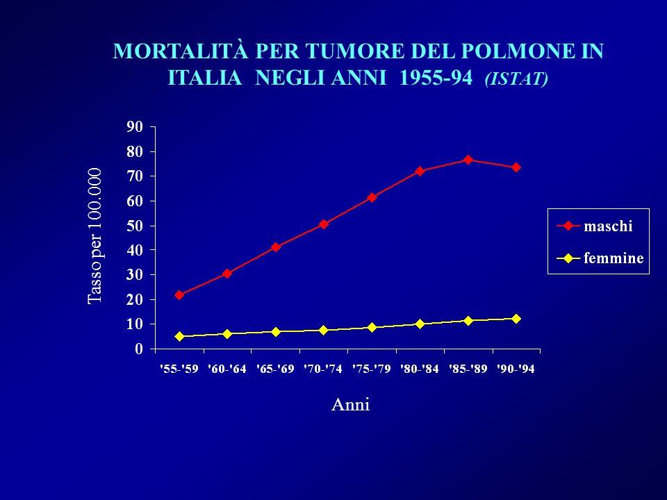 MORTALITÀ PER TUMORE DEL POLMONE IN ITALIA NEGLI ANNI 1955-94 (ISTAT) Tasso per 100.000 Anni
