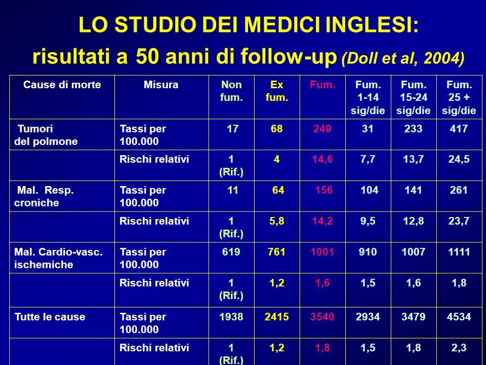 LO STUDIO DEI MEDICI INGLESI: risultati a 50 anni di follow-up (Doll et al, 2004) Cause di morteMisuraNon fum. Ex fum. Fum. 1-14 sig/die Fum. 15-24 si