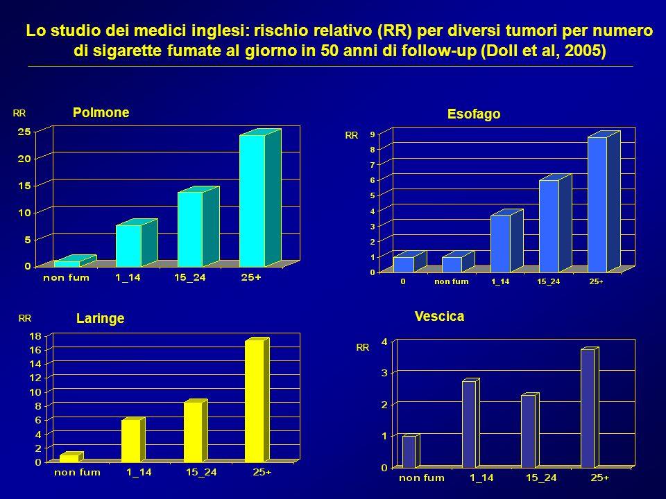 Lo studio dei medici inglesi: rischio relativo (RR) per diversi tumori per numero di sigarette fumate al giorno in 50 anni di follow-up (Doll et al, 2