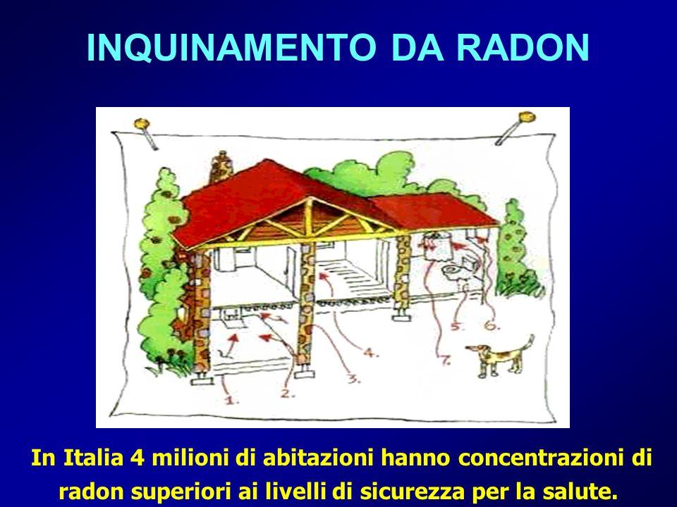 INQUINAMENTO DA RADON In Italia 4 milioni di abitazioni hanno concentrazioni di radon superiori ai livelli di sicurezza per la salute.
