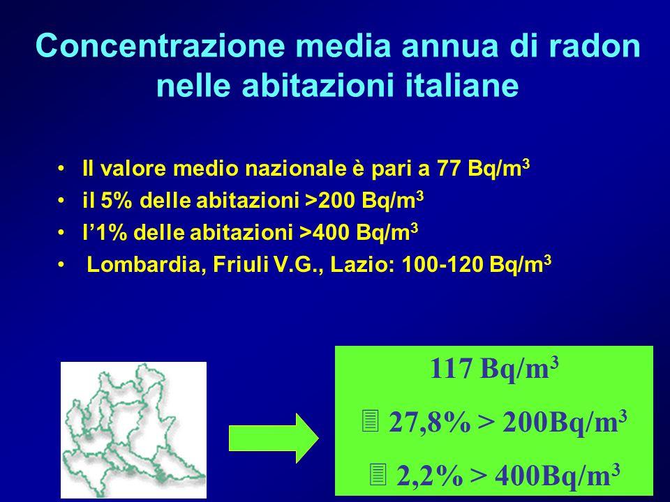 Concentrazione media annua di radon nelle abitazioni italiane Il valore medio nazionale è pari a 77 Bq/m 3 il 5% delle abitazioni >200 Bq/m 3 l1% dell