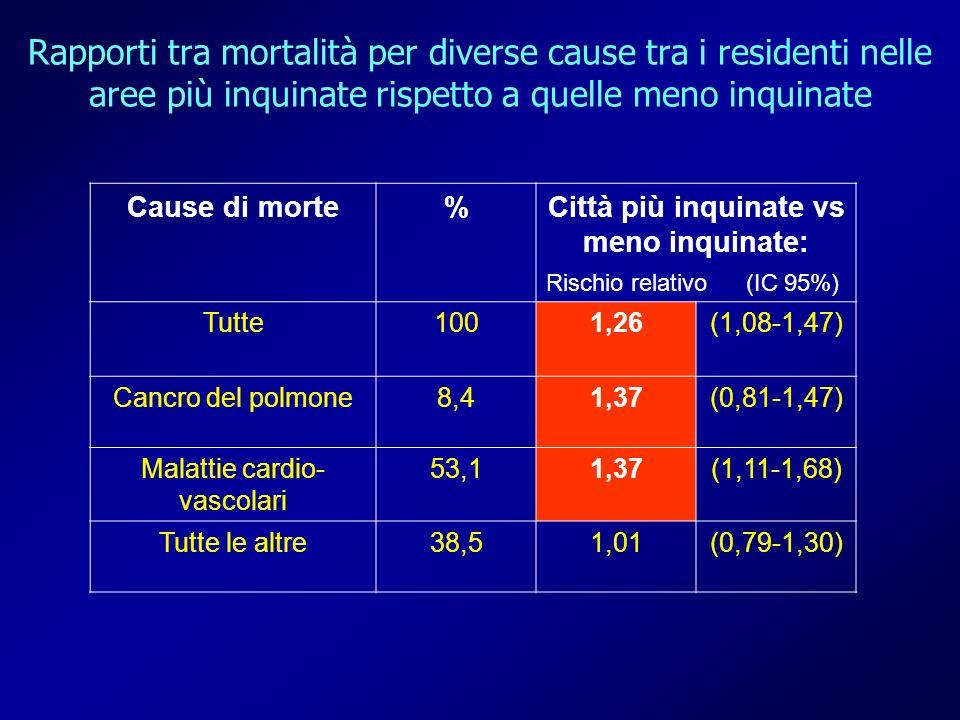 Rapporti tra mortalità per diverse cause tra i residenti nelle aree più inquinate rispetto a quelle meno inquinate Cause di morte%Città più inquinate