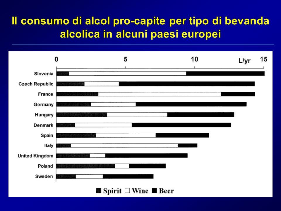 Il consumo di alcol pro-capite per tipo di bevanda alcolica in alcuni paesi europei