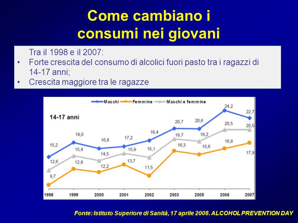 Come cambiano i consumi nei giovani Tra il 1998 e il 2007: Forte crescita del consumo di alcolici fuori pasto tra i ragazzi di 14-17 anni; Crescita ma