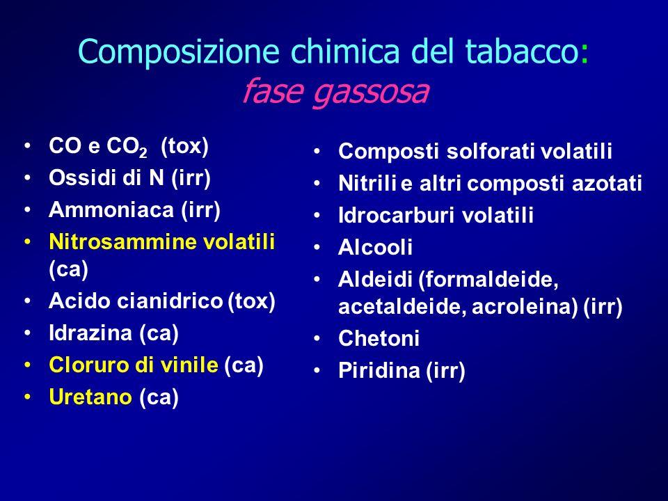 CO e CO 2 (tox) Ossidi di N (irr) Ammoniaca (irr) Nitrosammine volatili (ca) Acido cianidrico (tox) Idrazina (ca) Cloruro di vinile (ca) Uretano (ca)