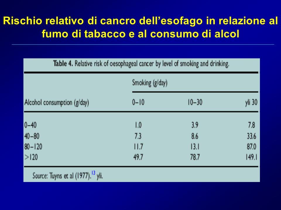 Rischio relativo di cancro dellesofago in relazione al fumo di tabacco e al consumo di alcol