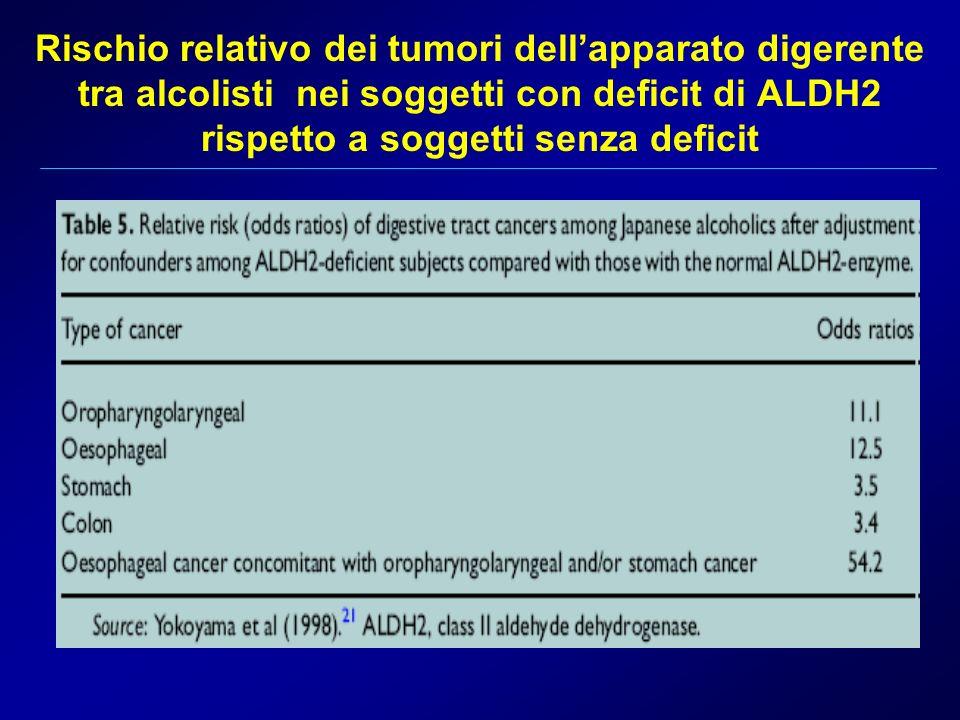 Rischio relativo dei tumori dellapparato digerente tra alcolisti nei soggetti con deficit di ALDH2 rispetto a soggetti senza deficit