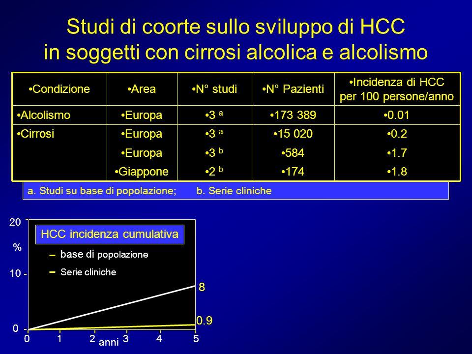 Studi di coorte sullo sviluppo di HCC in soggetti con cirrosi alcolica e alcolismo 1.81742 b Giappone 1.75843 b Europa 0.215 0203 a EuropaCirrosi 0.01