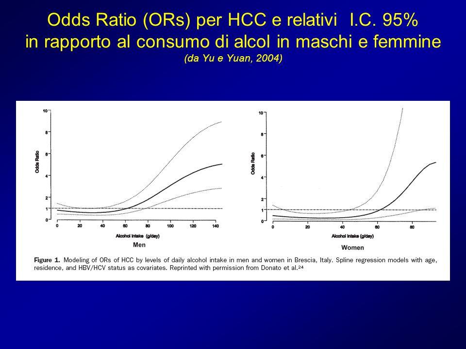 Odds Ratio (ORs) per HCC e relativi I.C. 95% in rapporto al consumo di alcol in maschi e femmine (da Yu e Yuan, 2004)