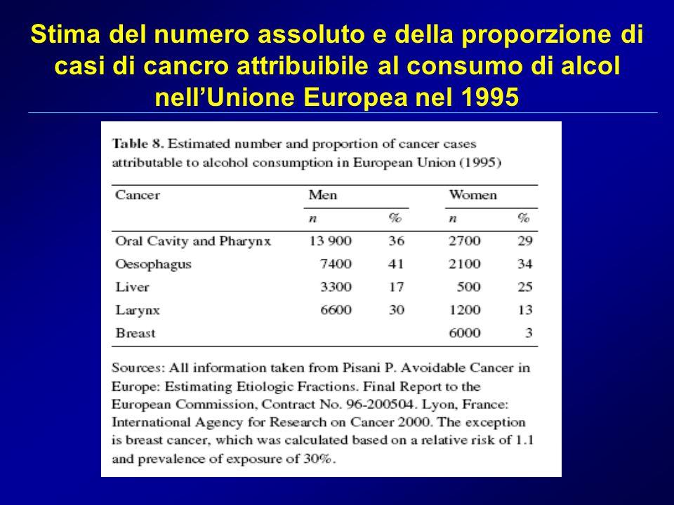 Stima del numero assoluto e della proporzione di casi di cancro attribuibile al consumo di alcol nellUnione Europea nel 1995